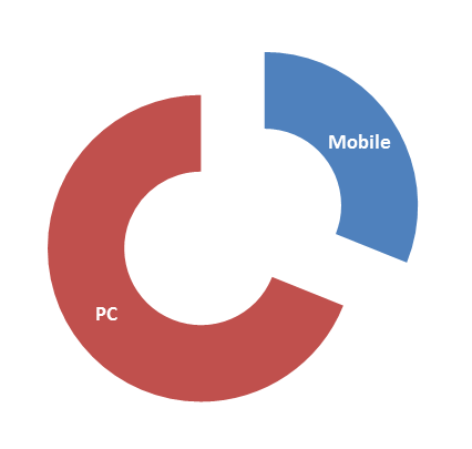 pc-vs-mobile-audience